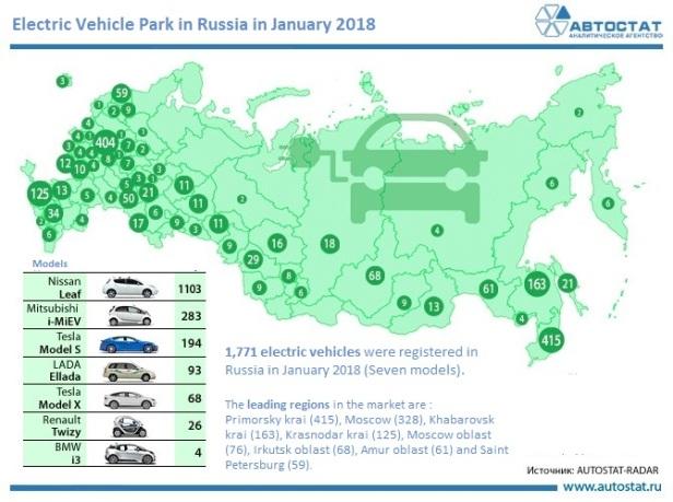 Парк электромобилей в РФ - Copie - Copie